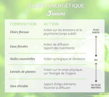 composition-elixirs
